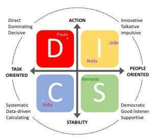 assessment disc